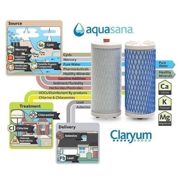 Aquasana Countertop Filters Claryum