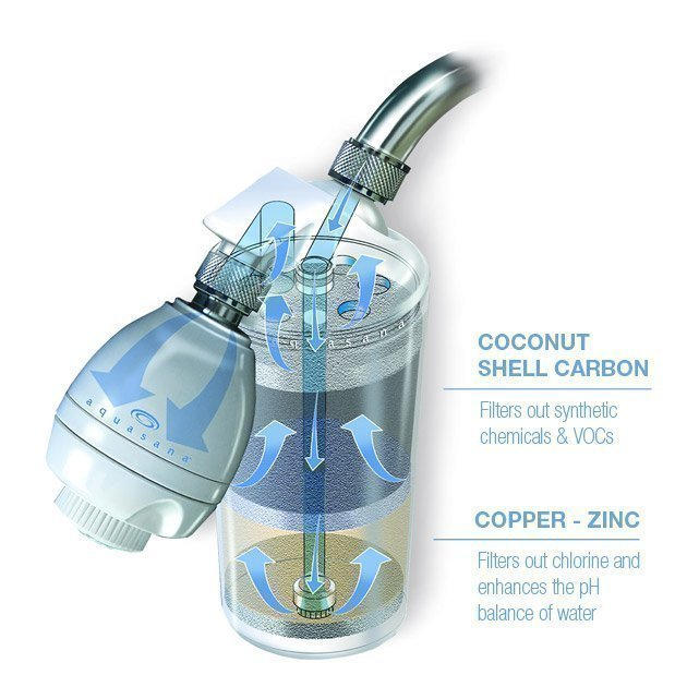 Aquasana Shower Filter Illustration