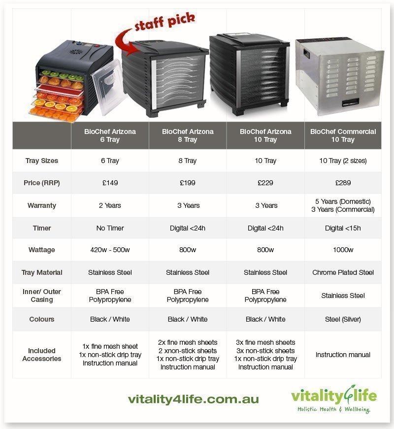 Vitality4Life Droogoven Vergelijking