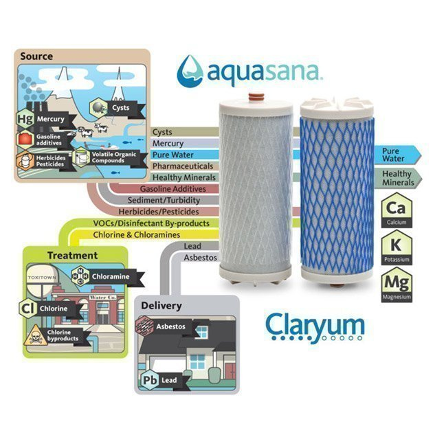 Aquasana Countertop Filters Claryum